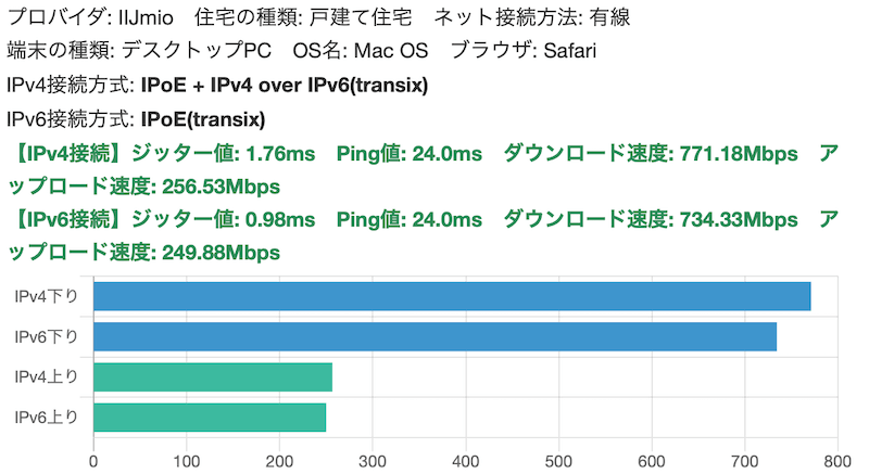 NVR510でIPoE+IPv4 over IPv6(transix)による通信で回線速度の測定