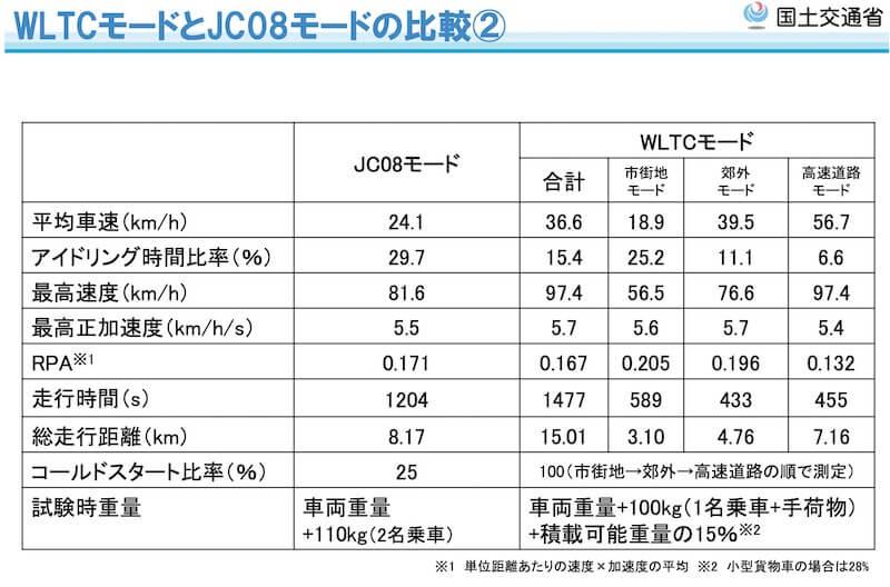 WLTCモードとJC08モードの比較2